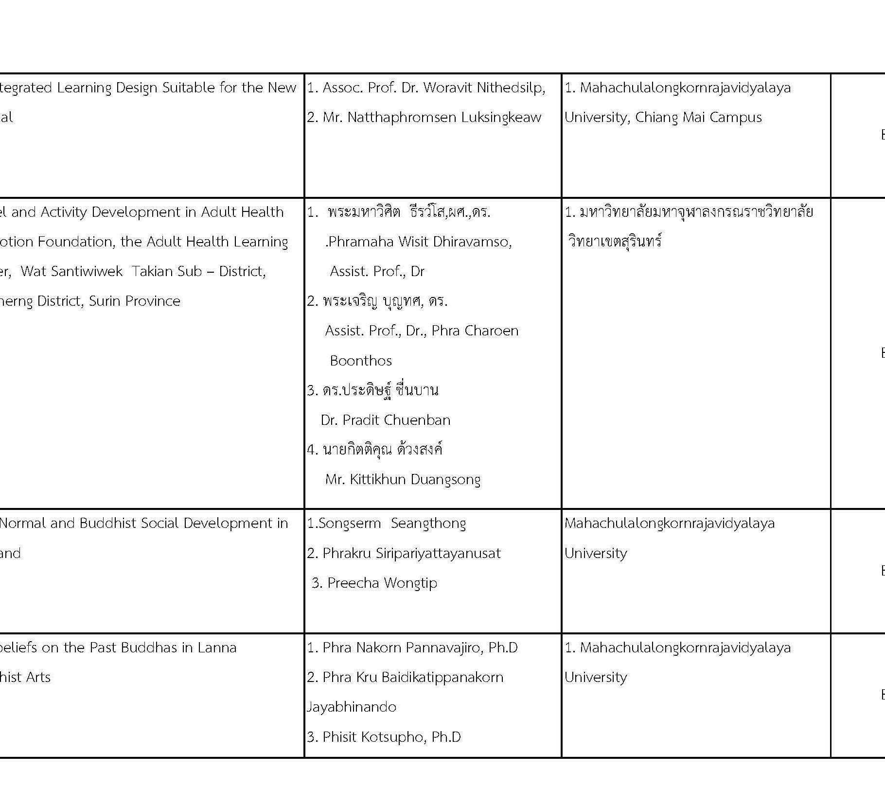 การประชุมวิชาการพระพุทธศาสนาและศิลปวัฒนธรรมระดับชาติและนานาชาติครั้งที่ ๒_Page_02