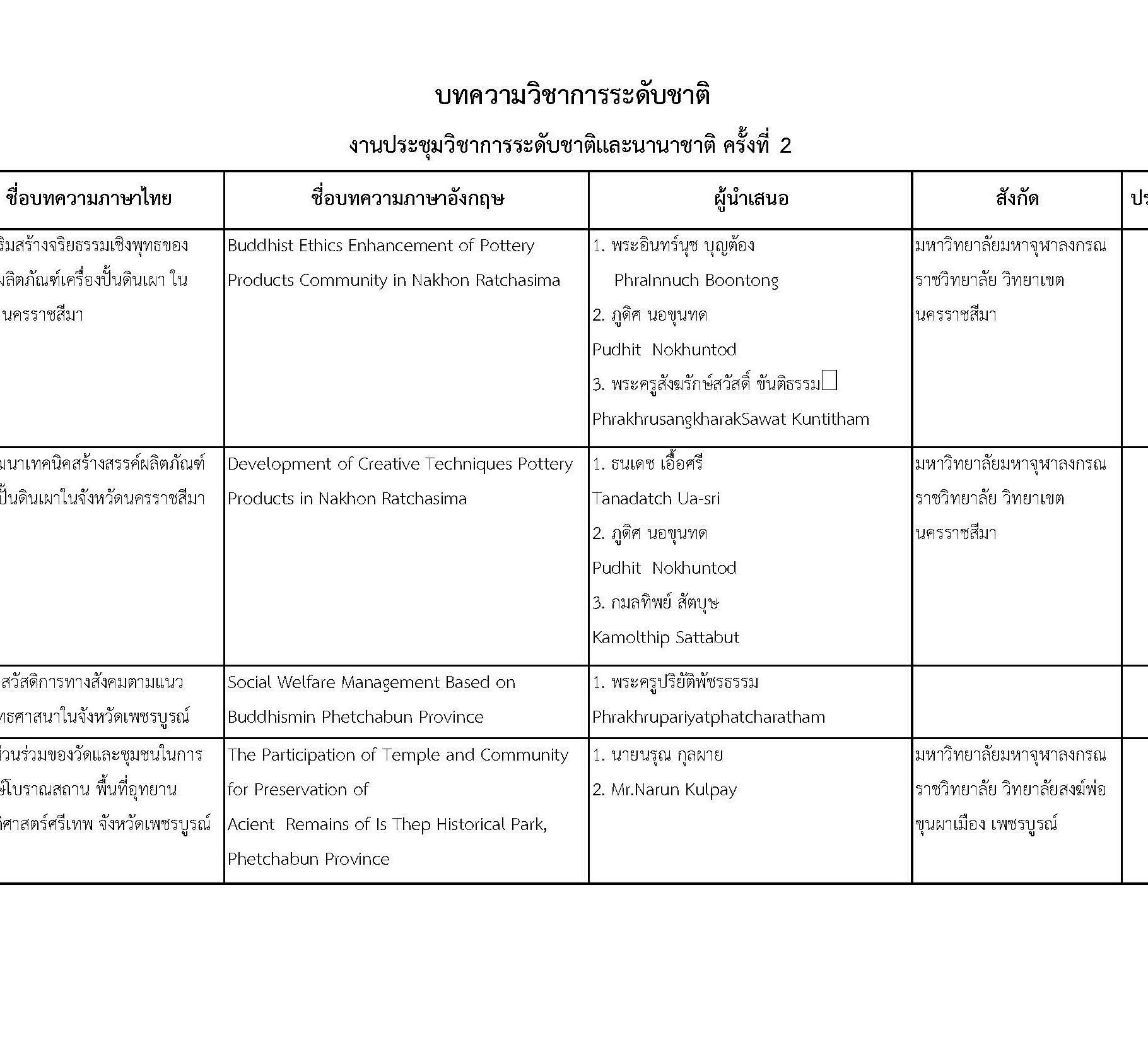 การประชุมวิชาการพระพุทธศาสนาและศิลปวัฒนธรรมระดับชาติและนานาชาติครั้งที่ ๒_Page_04