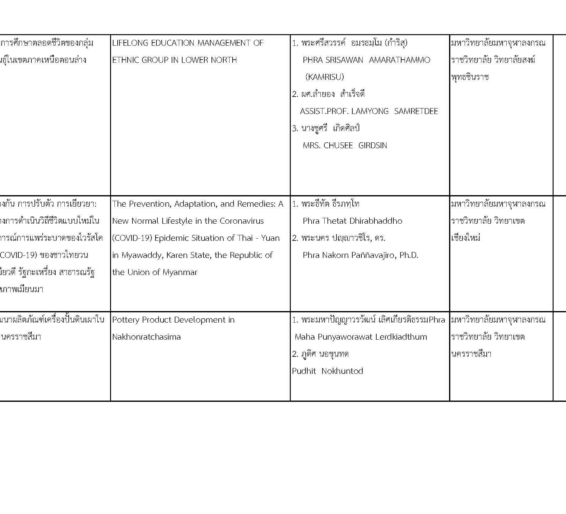 การประชุมวิชาการพระพุทธศาสนาและศิลปวัฒนธรรมระดับชาติและนานาชาติครั้งที่ ๒_Page_07