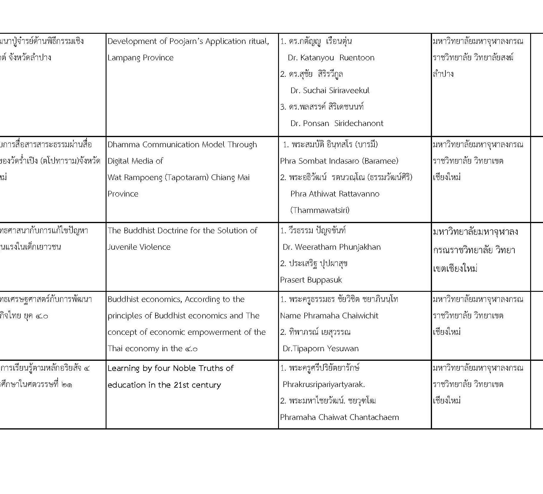 การประชุมวิชาการพระพุทธศาสนาและศิลปวัฒนธรรมระดับชาติและนานาชาติครั้งที่ ๒_Page_11