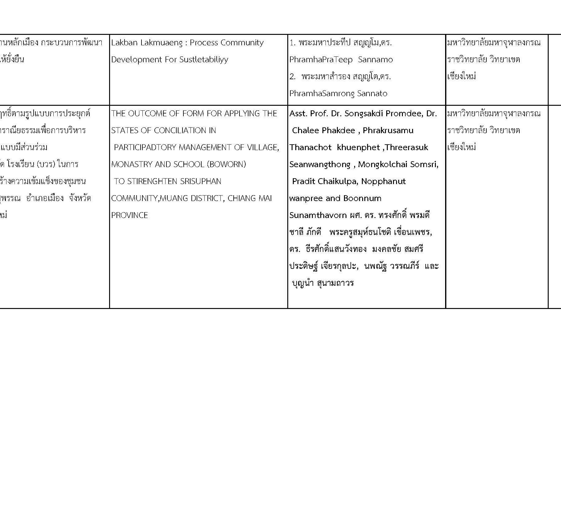 การประชุมวิชาการพระพุทธศาสนาและศิลปวัฒนธรรมระดับชาติและนานาชาติครั้งที่ ๒_Page_12